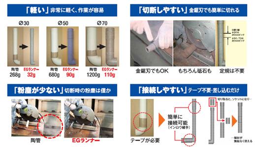 事業内容説明写真 花王株式会社