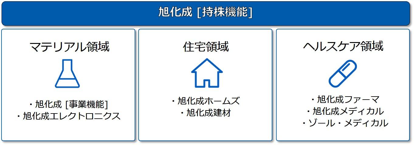 事業内容説明写真 旭化成株式会社