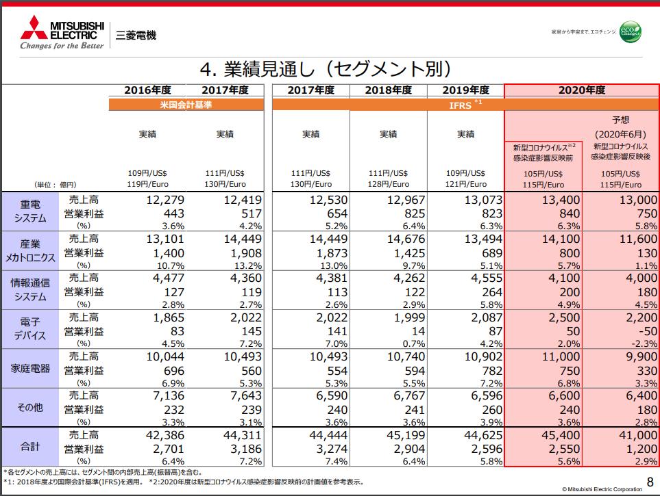 三菱電機株式会社20200604-2